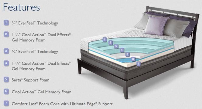 Serta Mattresses Icomfort Comfort Layers Diagram