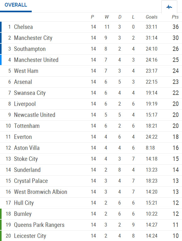 Premier league fixtures results and table - Epl results and table standing ...