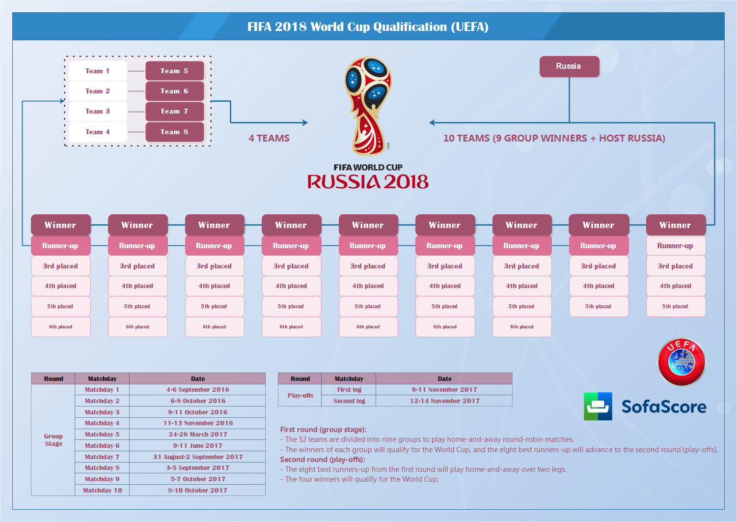 Image Result For Fifa World Cup  Qualification Fixtures