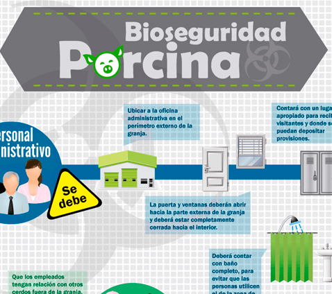 Bioseguridad Porcina SofOS