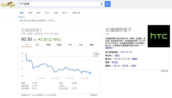 實用技巧,用 Chrome 網址列快速查詢股價 img-29