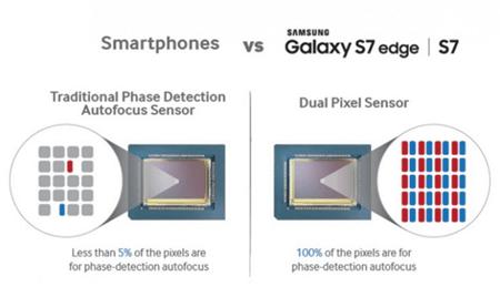對焦速度海放專業單眼相機, Galaxy S7 更勝 Canon EOS 70D Samsung-Dual-Pixels-940x560
