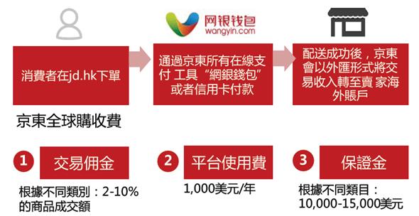 4627億人民幣的錢坑,「京東」來台灣向品牌商招手 image-17