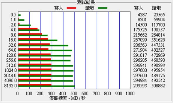 SSD-benchmark-attp