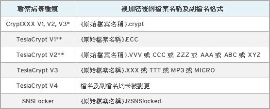 電腦被病毒勒索別擔心,解密工具幫你一次處理 (可解Cryptxxx、TeslaCrypt、SNSLocker) table