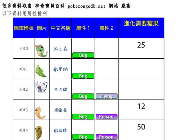 Pokemon Go 超完整中文規則書免費下載,新手教學、攻略、屬性、資料完整收錄 %E5%9C%96%E7%89%87-3