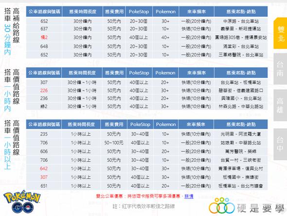 刷補給、抓寶可夢  網友推薦最佳市區公車路線出爐(雙北、台中、台南、高雄) %E6%8A%95%E5%BD%B1%E7%89%873