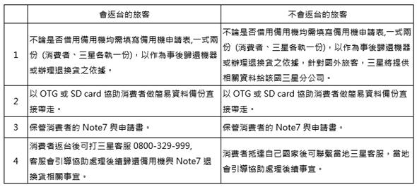 拿三星 Note7 別想搭飛機! 三星推出機場備用機服務,搭機前務必申請 image-1