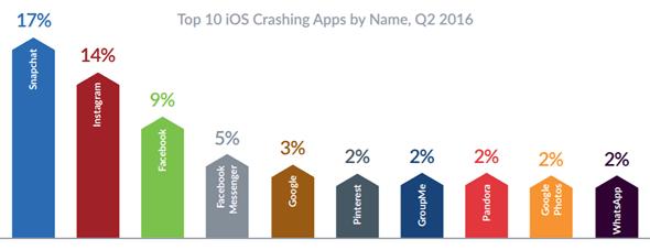 iOS神話破滅,調查顯示iOS當機率竟比Android高出2倍 00119