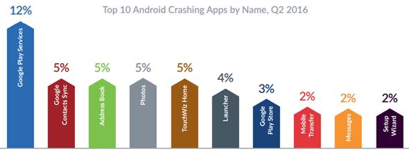 iOS神話破滅,調查顯示iOS當機率竟比Android高出2倍 00127