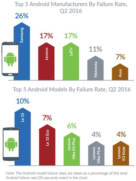 iOS神話破滅,調查顯示iOS當機率竟比Android高出2倍 00133