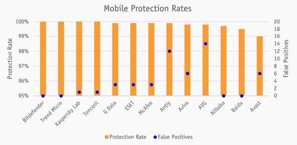 手機防護防毒軟體推薦誰?權威評測告訴你 image-11