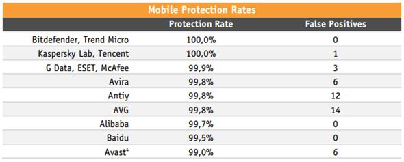 手機防護防毒軟體推薦誰?權威評測告訴你 image-12