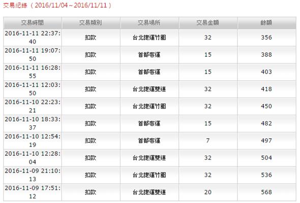 如何線上查詢悠遊卡消費紀錄 (台鐵、捷運、一般消費皆可) image-20