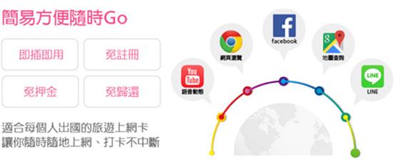出國上網找「遠遊卡」流量免煩惱,四大超商都有賣 image-19