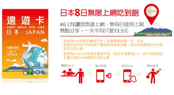 出國上網找「遠遊卡」流量免煩惱,四大超商都有賣 image-20