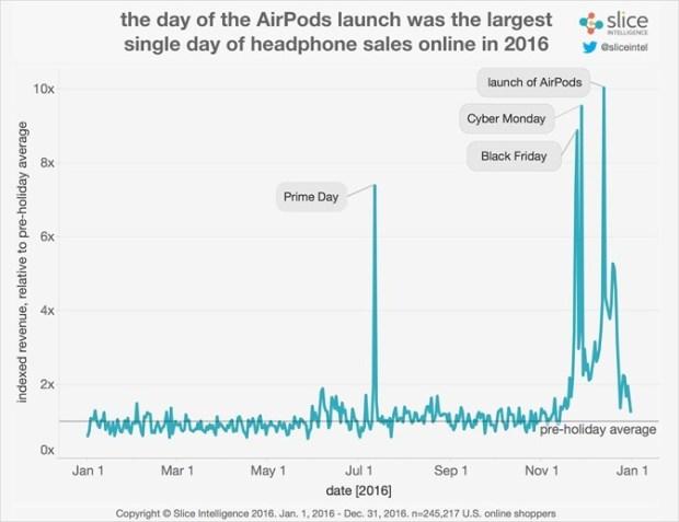 AirPods成功搶灘,上市一個月就搶佔1/4無線耳機市占率 Headphone-Market-Daily-Sales-