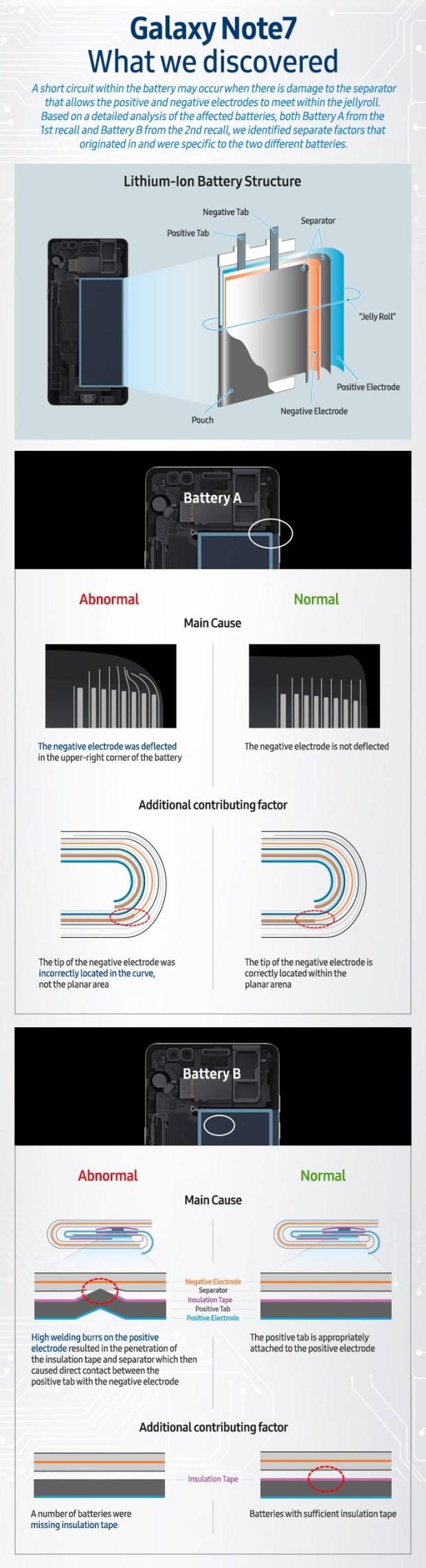 三星公布 Note 7 起火時間調查結果,原因就是它! Infographic-Galaxy-Note7-What-we-discovered