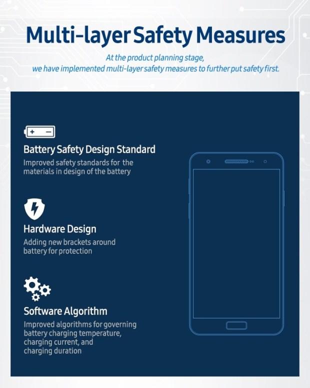 三星公布 Note 7 起火時間調查結果,原因就是它! Infographic-Multi-layer-Safety-Measures
