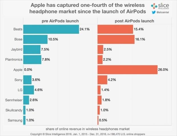 AirPods成功搶灘,上市一個月就搶佔1/4無線耳機市占率 Wireless-Market-Share