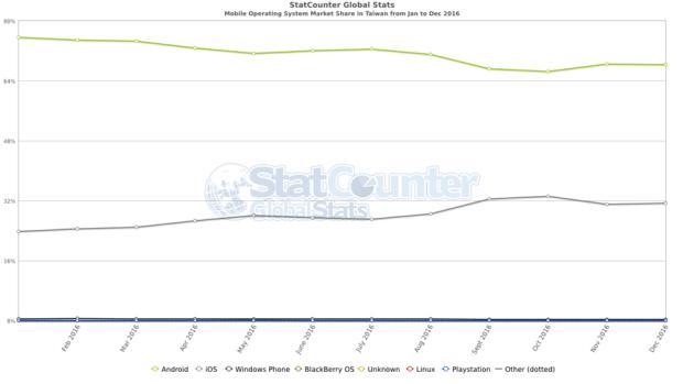 薑不一定老的辣,2016台灣手機市場消長趨勢看一看 StatCounter-os-TW-monthly-201601-201612