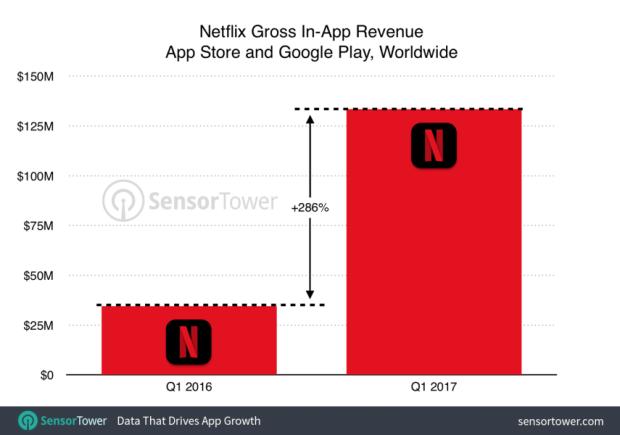 2017 年Q1 全球 App 下載量與營收排行,Facebook下載量最大、Netflix 營收最高 netflix-q1-2017-growth