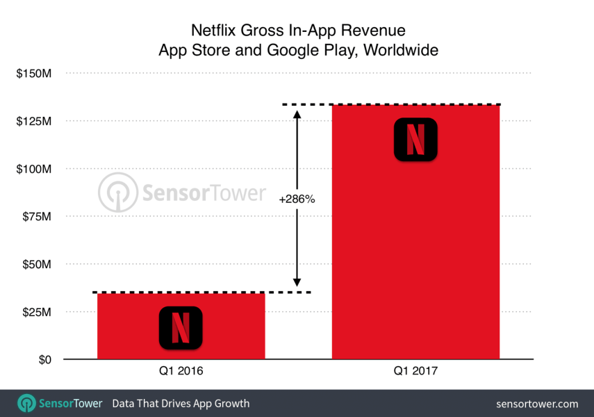 netflix-q1-2017-growth