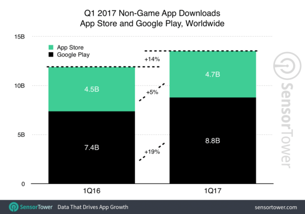 2017 年Q1 全球 App 下載量與營收排行,Facebook下載量最大、Netflix 營收最高 q1-2017-app-download-growth