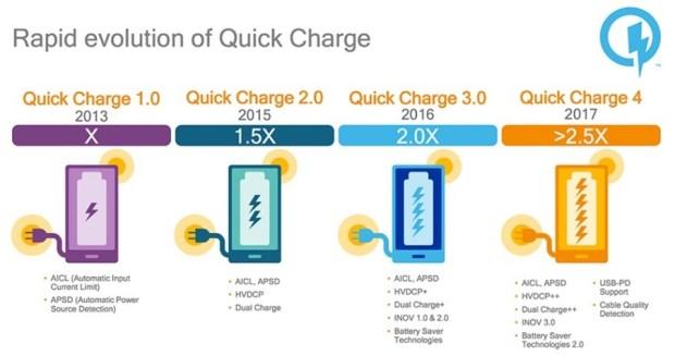 充5分鐘用5小時,支援 Quick Charge 4.0 快速充電技術裝置將在下半年推出 Quick-charge-QC-4.0-history