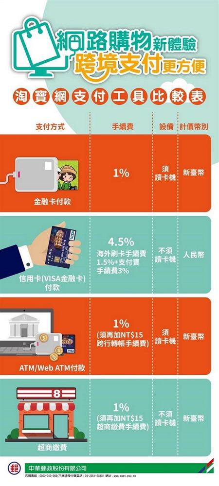 淘寶/支付寶 也支援郵局金融卡,手續費只要 1% 超省錢 %E6%B7%98%E5%AF%B6%E7%B7%9A%E4%B8%8A%E6%94%AF%E4%BB%98%E6%96%B9%E5%BC%8F%E6%AF%94%E8%BC%83