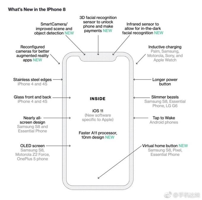 傳言 iPhone 8 將內建無線充電功能,功率為 Qi 1.2 的 1/2 且互不相容 a49b7466gy1fiwsffd76bj20qx0qo782