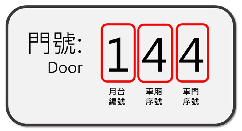 台北捷運門號編碼規則