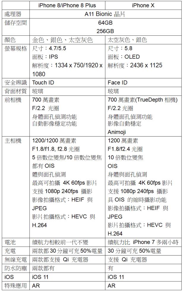 Apple iPhone 8/iPhone X 功能、規格、售價、上市日期總整理 107
