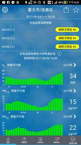 環境即時通 隨時幫你掌握各種空汙指標,推薦安裝(Android、iOS) Screenshot_20170904-163113