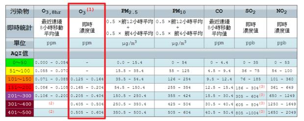 空汙小知識:比 PM 2.5 更難搞的汙染物-臭氧(O3) image-2