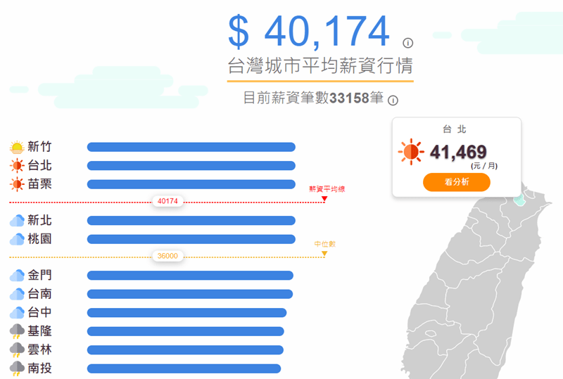 台灣薪資地圖