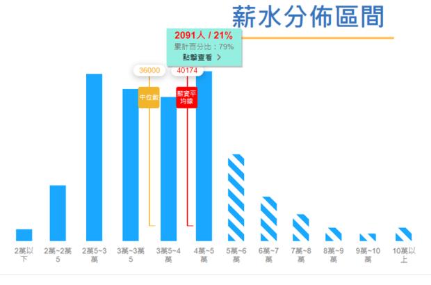 「台灣薪資地圖」一次看懂台灣各縣市平均薪資、產業結構,還可以算薪水排名 Image-045