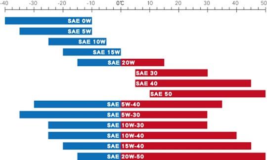 汽機車的機油這樣挑準沒錯! %E7%95%AA%E8%99%9F%E9%81%A9%E7%94%A8%E6%BA%AB%E5%BA%A6