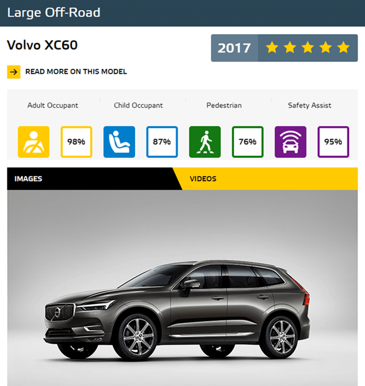 Euro NCAP 2017年度各級距最佳安全車款,你的車有上榜嗎?! LargeOffRoad