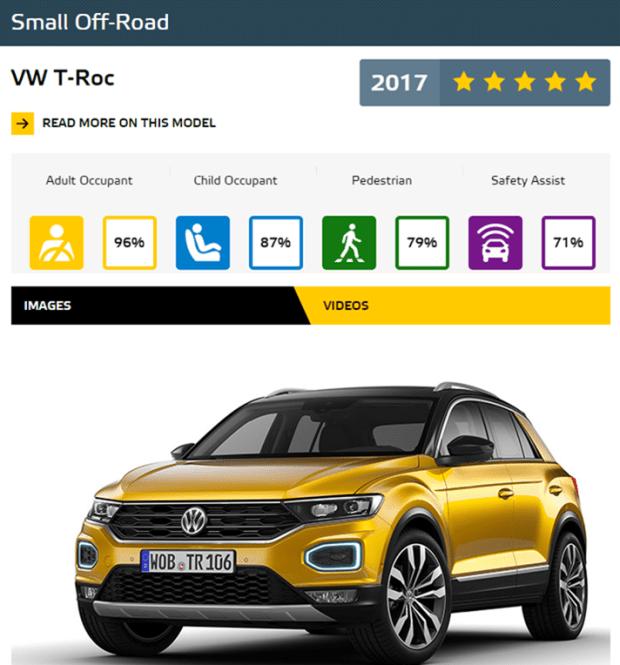 Euro NCAP 2017年度各級距最佳安全車款,你的車有上榜嗎?! SmallOffRoad