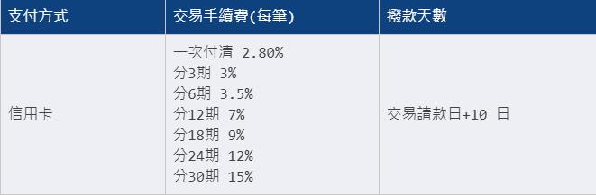 免信用卡也能分期付款,INSTO 推出全新付款工具手續費只要 0.5% image-28