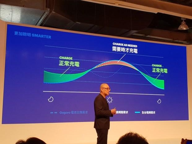 Gogoro 反將一軍:前進東部、充電站加倍、推出 GoCharger Mobile 充電器 20180330_105530