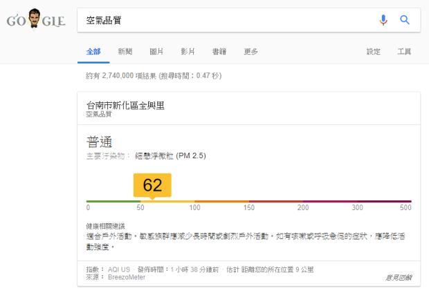 小技巧:Google 搜尋「空氣品質」就可查到附近的空氣品質指數 Image-136