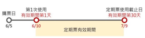 悠遊卡 30 日定期票來了!北捷、雙北公車吃到飽 (含購買教學) image-15