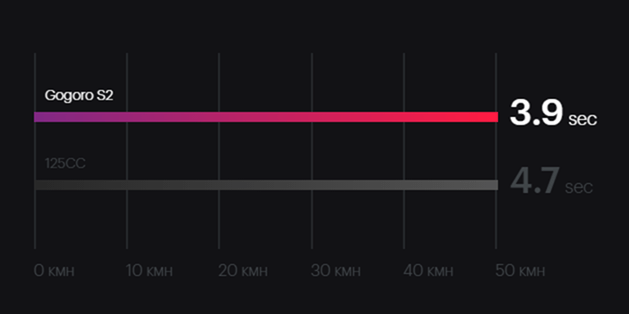 Gogoro S2 推出,最低 61,800 元就可入手!全新騎到飽方案每月只要 899 元 Image-062