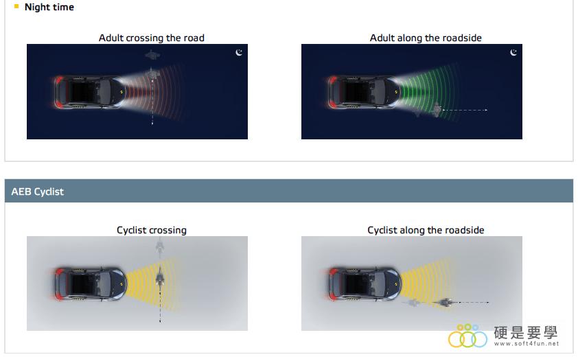 2018 Volvo XC40 拿下 EURO NCAP 五顆星最高安全評價 行人偵測晚上
