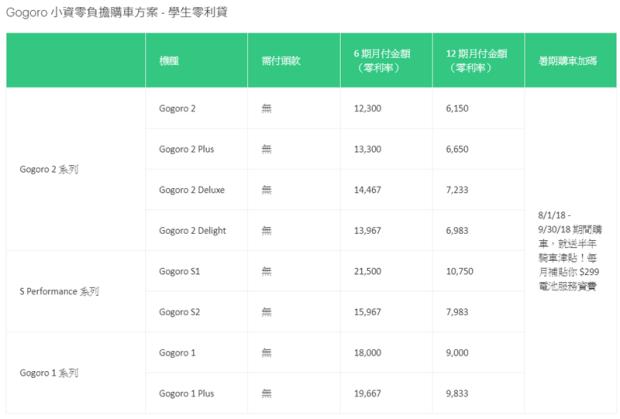 Gogoro 推出日付 66 元購車再送車險 + 6個月電池費津貼 Image-012