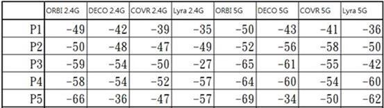 萬元 MESH 路由器大 PK (NETGEAR Orbi RBK40、TP-Link deco M9 Plus、D-LINK COVR-2202、ASUS Lyra Trio) clip_image106