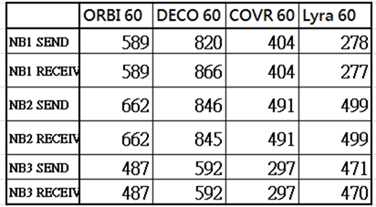 萬元 MESH 路由器大 PK (NETGEAR Orbi RBK40、TP-Link deco M9 Plus、D-LINK COVR-2202、ASUS Lyra Trio) clip_image120