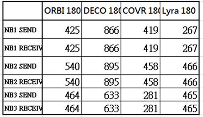 萬元 MESH 路由器大 PK (NETGEAR Orbi RBK40、TP-Link deco M9 Plus、D-LINK COVR-2202、ASUS Lyra Trio) clip_image123